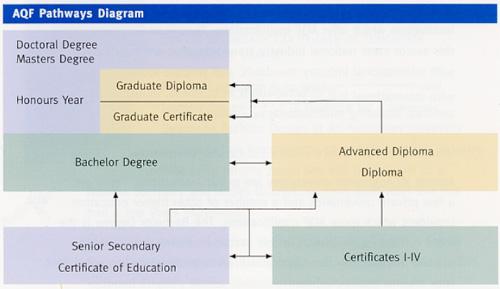 Das Bildungssystem in Australien